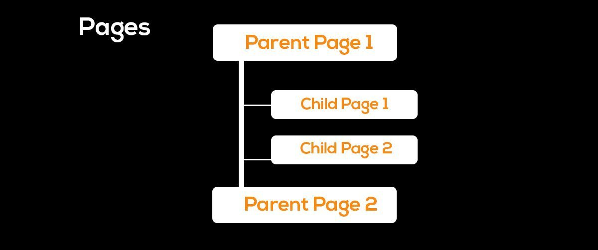 child page in wordpress