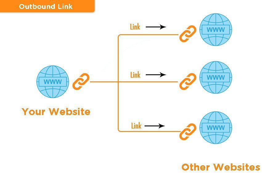 outbound link in WP