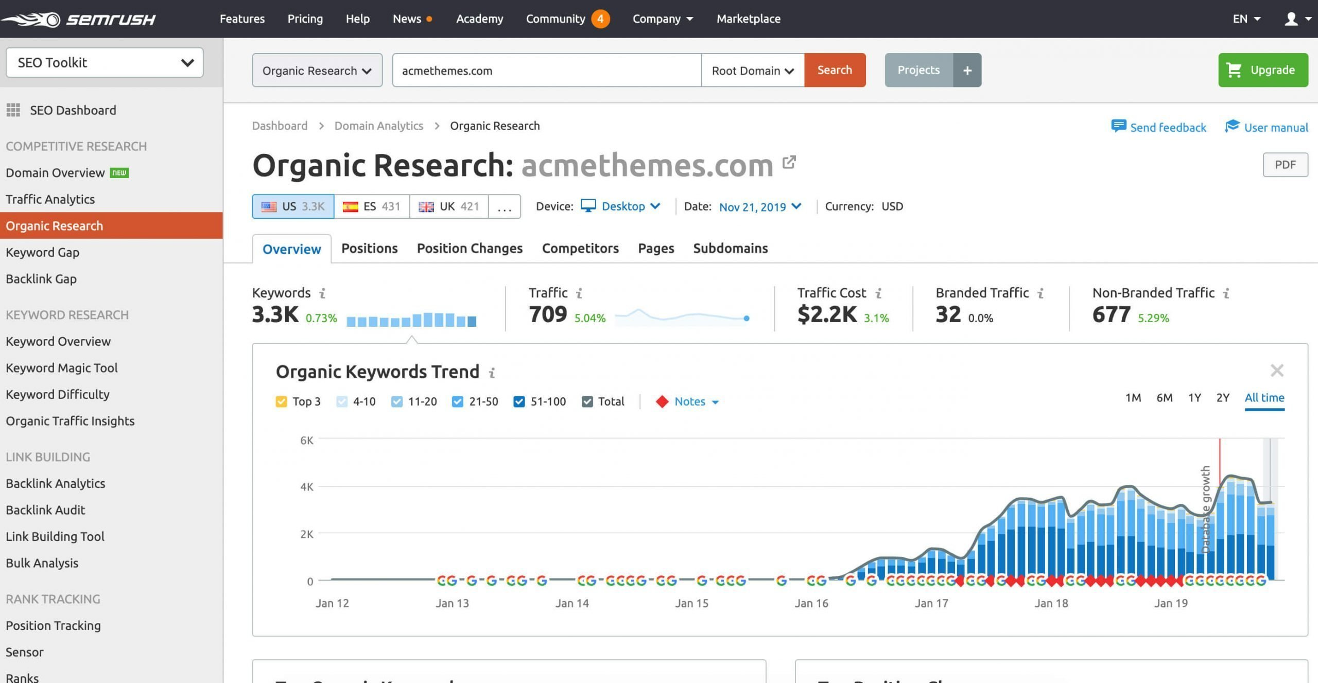 semrush result