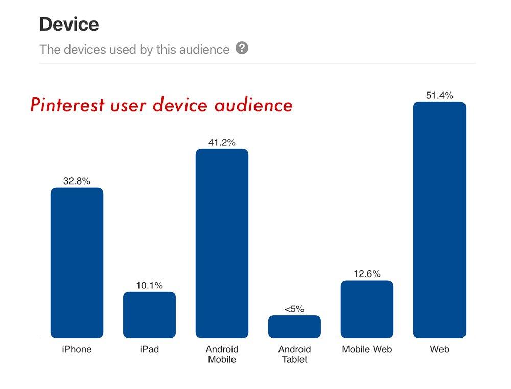 Pinterest device audience