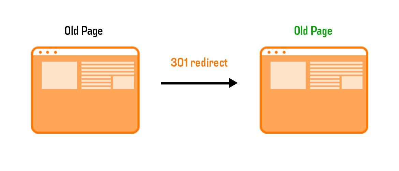 301 redirect image