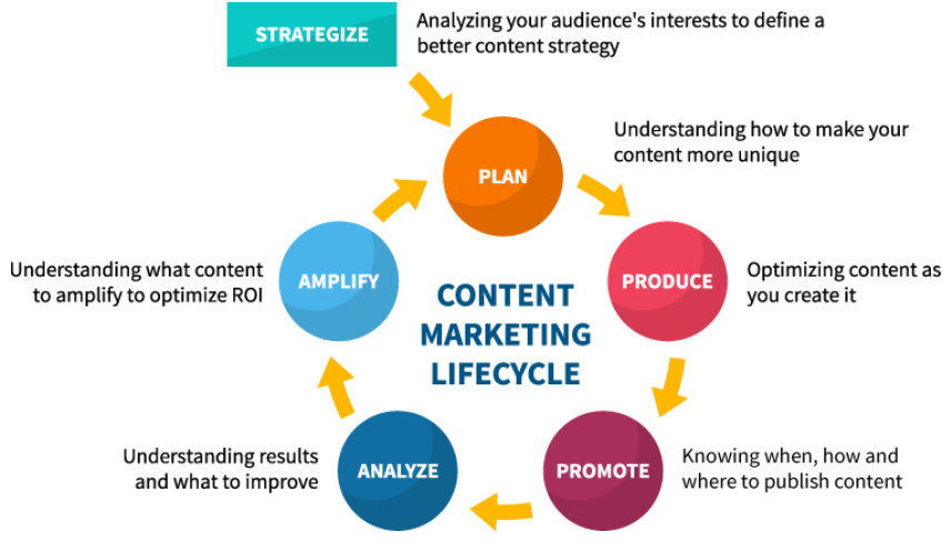 contnet marketing lifecycle