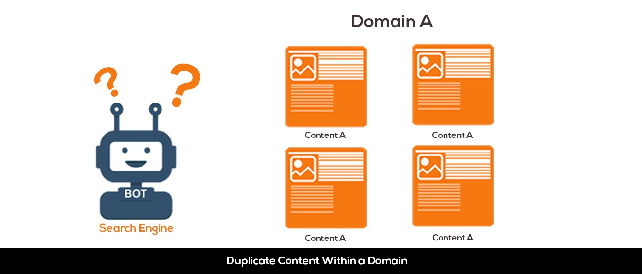 duplicate Content in same domain